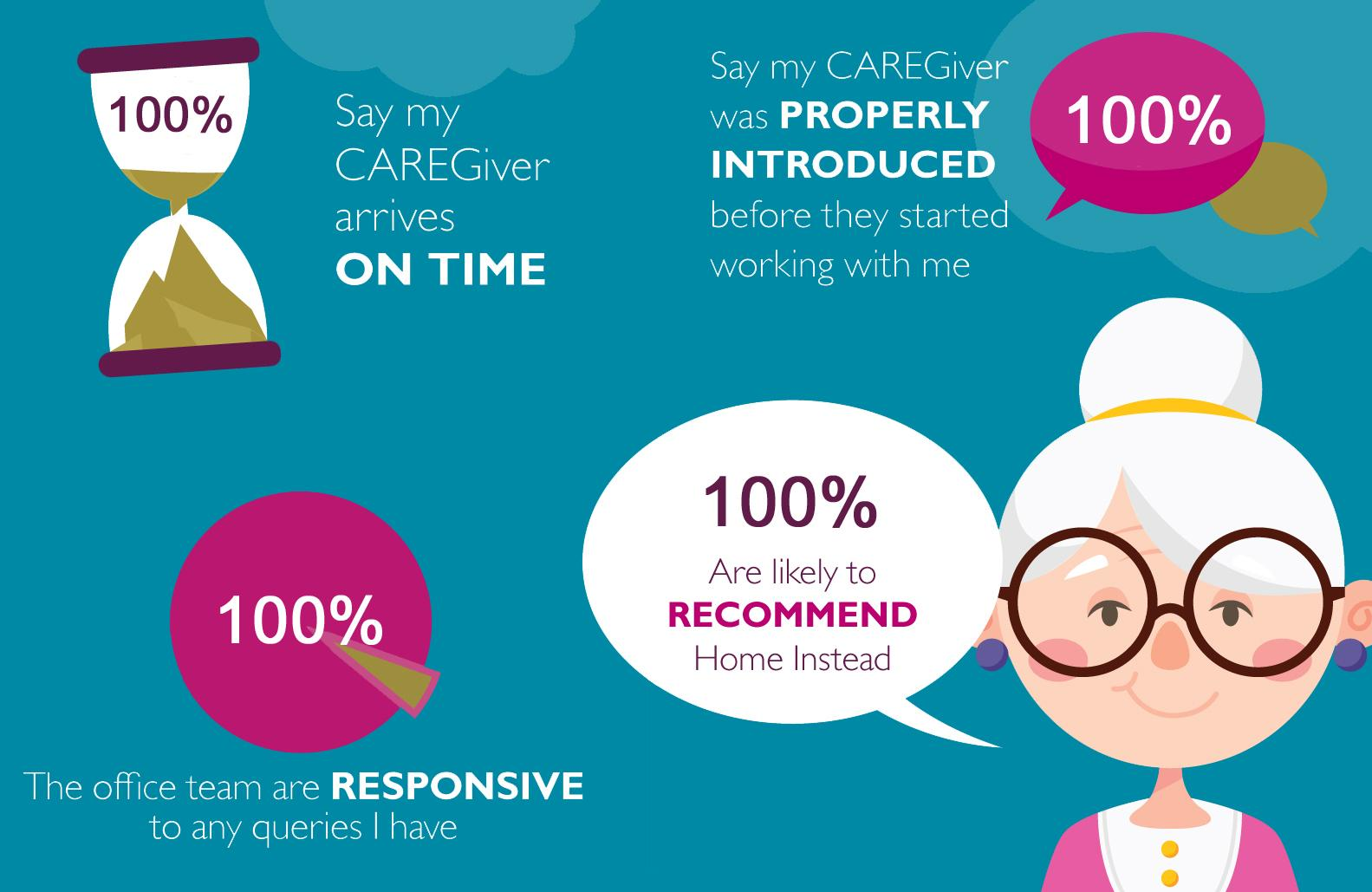 Feedback Statistics from Clients